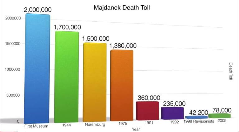 Majdanek Death Toll Graph